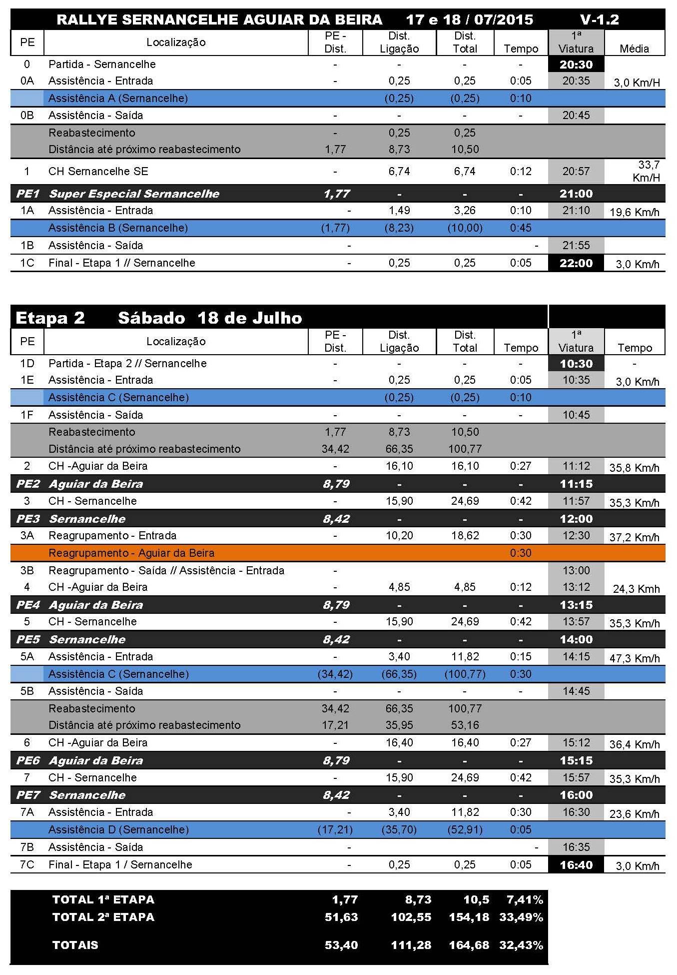 Rallye Sernacelhe-Aguiar da Beira 2015 - Programa