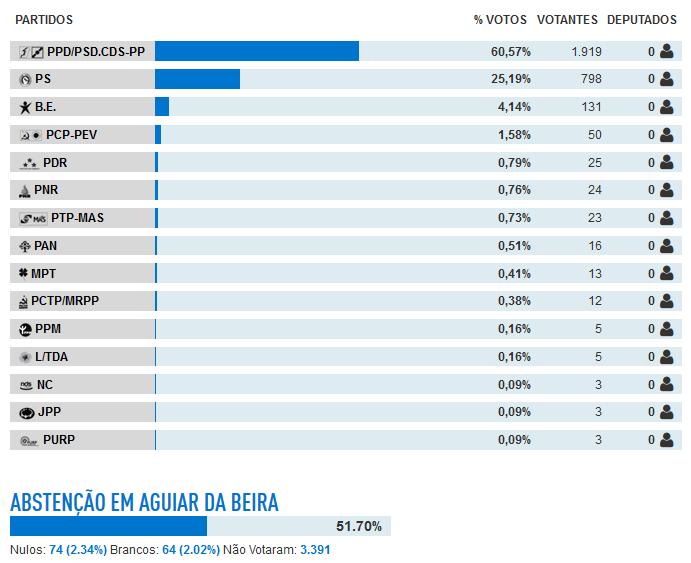 Resultados no concelho de Aguiar da Beira.