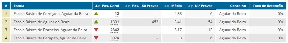 Ranking de escolas 2015 (Expresso/SIC).