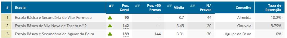 Ranking_Escolas_2015_6ºAno_2