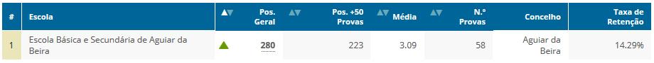 Ranking_Escolas_2015_9ºAno