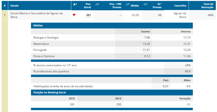 Ranking_Escolas_2015_Secundário