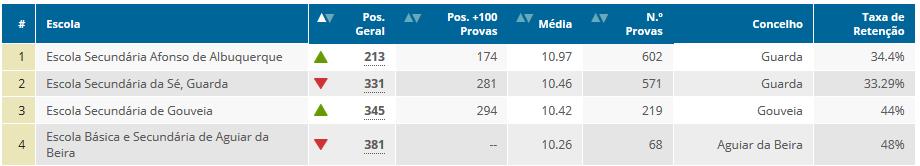 Ranking de escolas 2015, secundário - distrito (Expresso/SIC).
