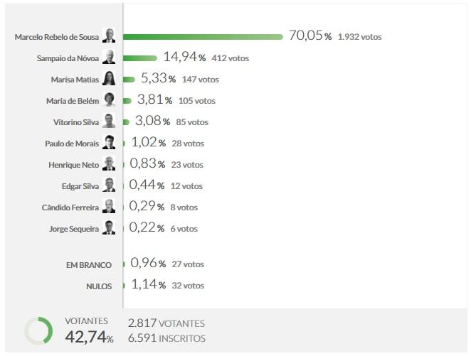 Resultados do concelho de Aguiar da Beira.