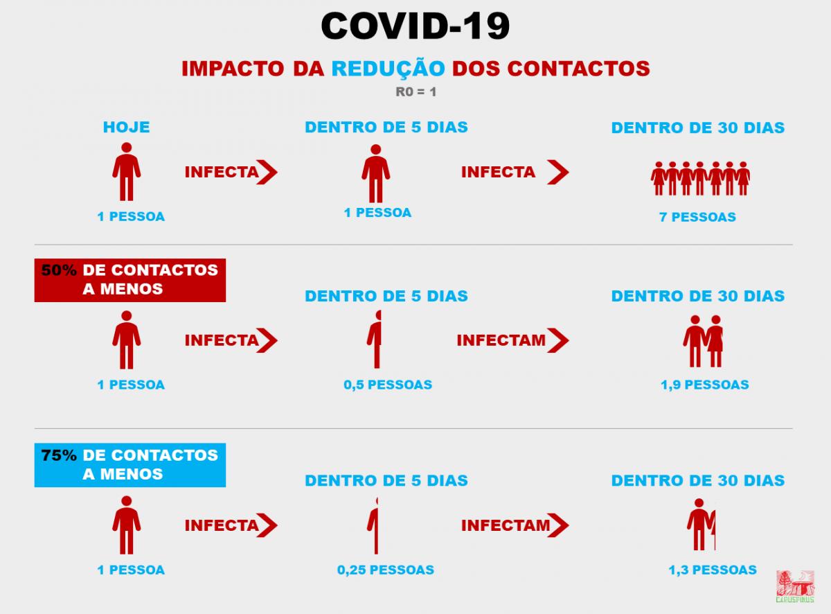 COVID-19-R0=1
