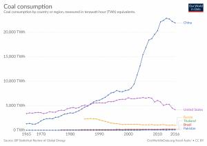 Consumo de carvão por país, em TWh equivalentes.
