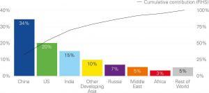 Contribuição para o crescimento do consumo de energia em 2018.