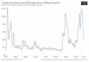 Evolução do preço do petróleo bruto em dólares por barril, a preços de 2016.