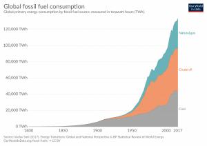 Consumo global de combustíveis fósseis, em TWh.