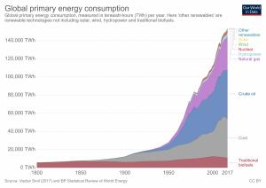 Consumo global de energia primária, em TWh.