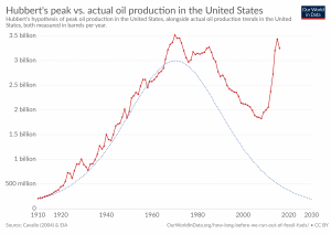 Pico do petróleo vs produção de petróleo pelos Estados Unidos, em barris por ano.