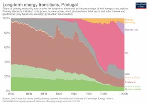 Transição de energia a longo prazo em Portugal, em percentagem da energia total consumida.