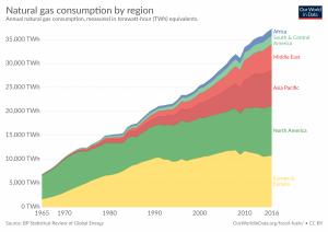 Consumo de gás natural por região, em TWh.