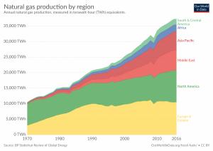 Produção de gás natural por região, em TWh.