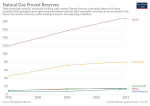 Reservas de gás natural confirmadas, em biliões de metros cúbicos.