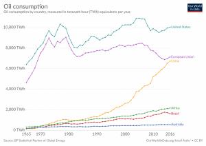Consumo de petróleo por país/região, em TWh.