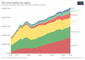 Consumo de petróleo por região, em TWh.