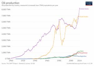 Produção de petróleo por país, em TWh.
