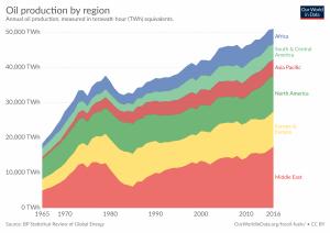 Produção anual de petróleo por região, em TWh.