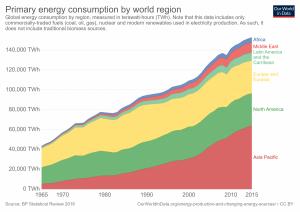 Consumo de energia primária por região, em TWh.