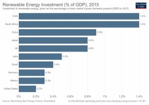 Percentagem do PIB investida em energias renováveis em 2015.