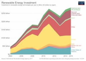 Investimento em energias renováveis por região, em milhares de milhões de dólares.