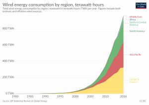Consumo de energia do vento por região, em TWh.